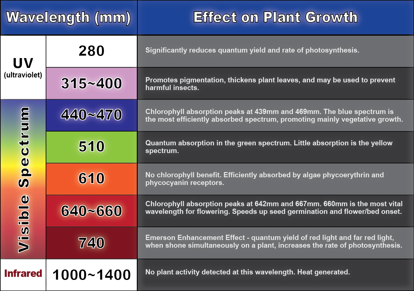 plant_light_wavelength_chart-01.png