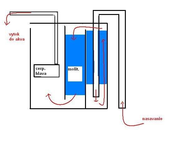 schema vnutorny filter