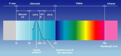 Jasne viditeľné rozmedzie rôznych žiarení